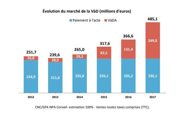La progression de la part de SVoD et de VoD à l'acte en France.