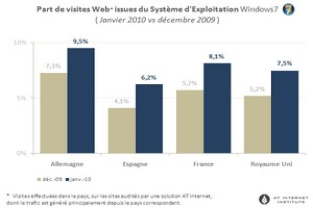 Mac OS X et Windows 7 progressent en France