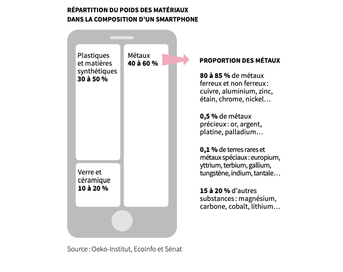 The composition of a smartphone.