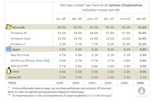 Source : AT-Internet (avril 2010)