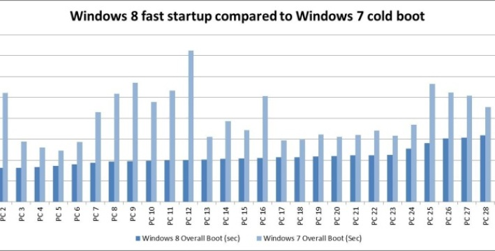 Temps de démarrage de Windows 8 vs Windows 7