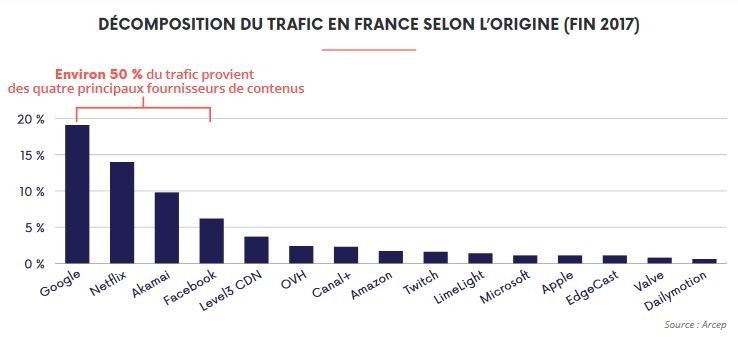 Décomposition du trafic en France
