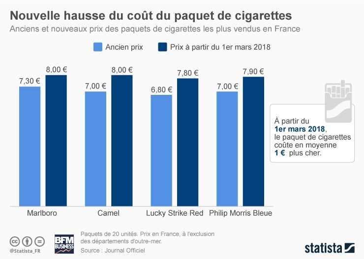 Statista Tabac