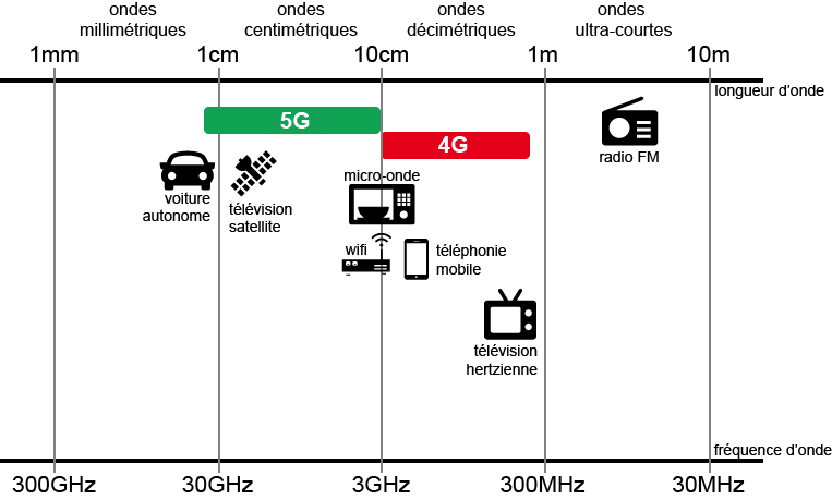 infographie 5G