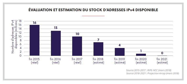 Evaluation du stock d'adresses iPv4 disponible