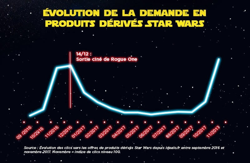 Star Wars infog 1