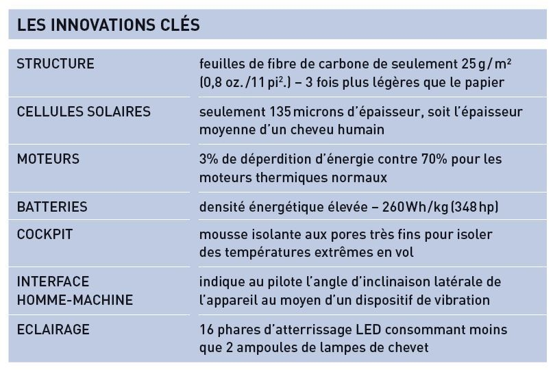 Les innovations technologiques de l'avion Solar Impulse 2.