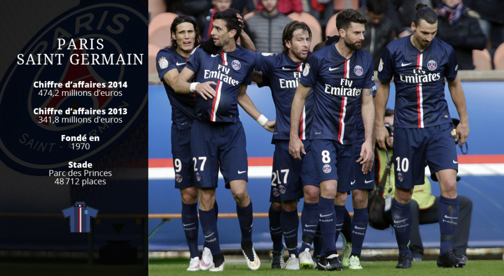 Les 10 clubs de football les plus riches du monde